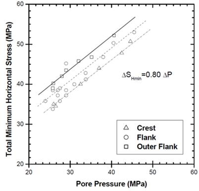 Figure 3. In linear elastic modeling, it is assumed that the stress changes are independent of stresses and strains. The linear trends on this figure developed based on data from the classic example of Ekofisk field (after Teufel, 1989) are showing that change in minimum horizontal stress only depends on pore pressure change. Remember finding such a linear relation is not always easy.