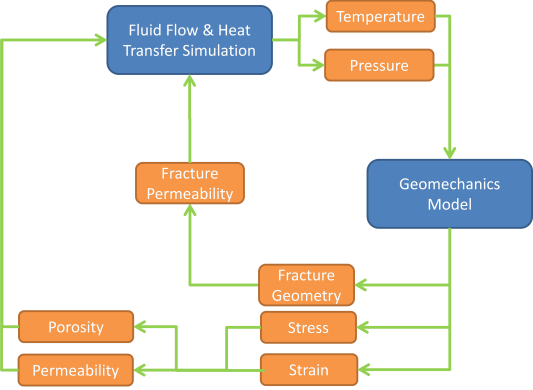 Figure 1. This simple schematic demonstrates the generic process of coupled thermos-poro-mechanical modeling along with fracture propagation.