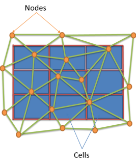 A general schematic showing the cells of a fluid flow/heat transfer model versus the elements and nodes of a geomechanical problem.