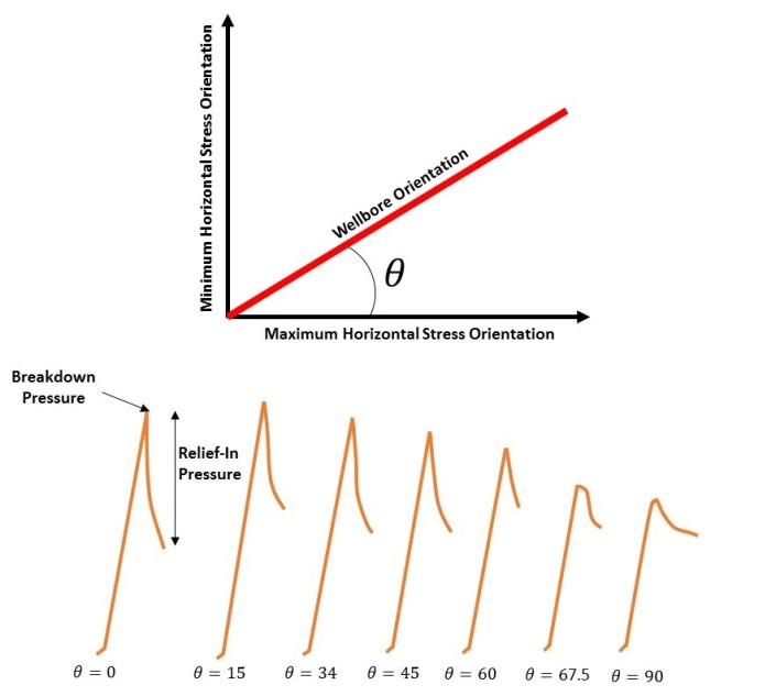 Breakdown and Relief-in Pressure vs, Well Orientation