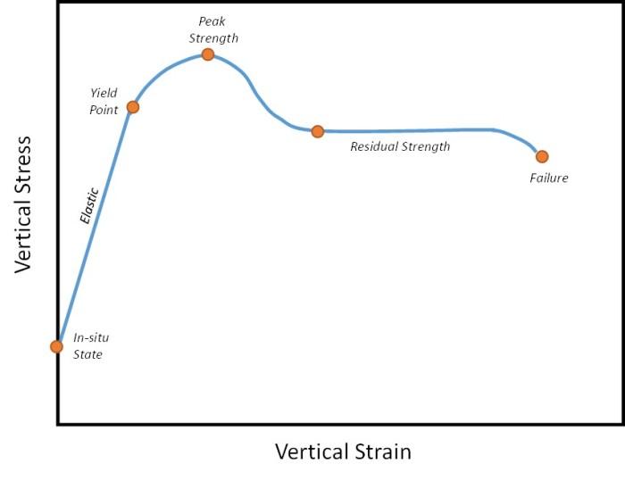 Compressive Triaxial Test