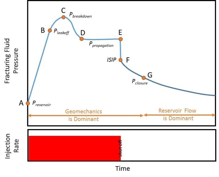 pressure curve - hydraulic fracturing