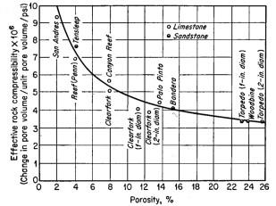 Compressibility Graph