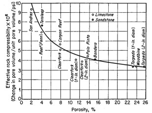compressibility factor graph. compressibility graph factor d