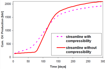 Effect of Compressibility on Flow